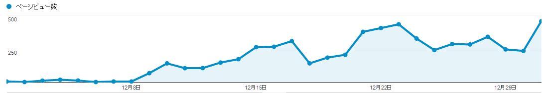 トレンドサイト二ヶ月目グーグル